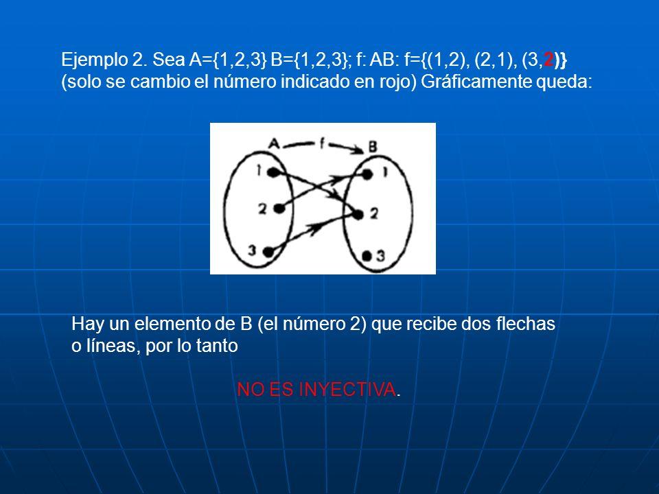 Ejemplo 2. Sea A={1,2,3} B={1,2,3}; f: AB: f={(1,2), (2,1), (3,2)}