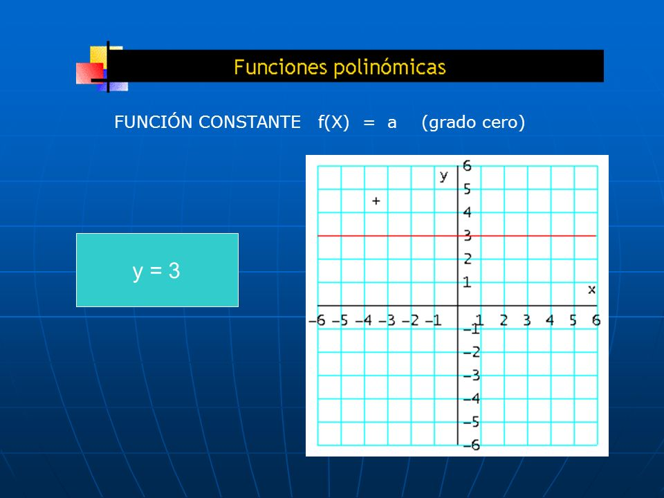 FUNCIÓN CONSTANTE f(X) = a (grado cero)