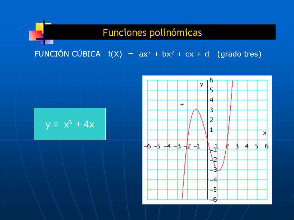 FUNCIÓN CÚBICA f(X) = ax3 + bx2 + cx + d (grado tres)