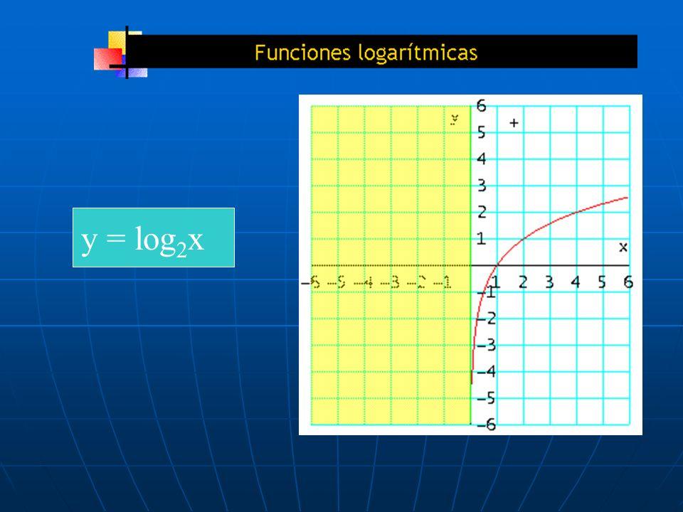 y = log2x