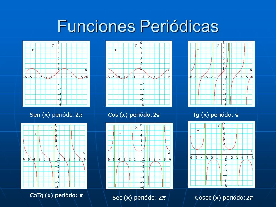Funciones Periódicas Sen (x) periódo:2p Cos (x) periódo:2p