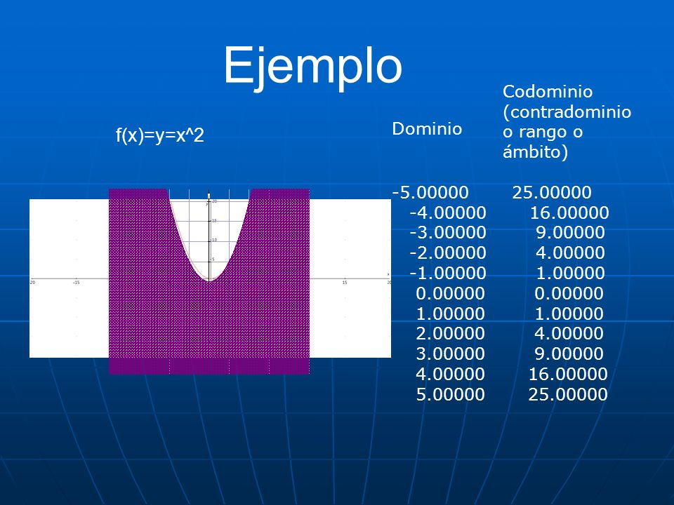 Ejemplo f(x)=y=x^2 Codominio (contradominio o rango o ámbito) Dominio