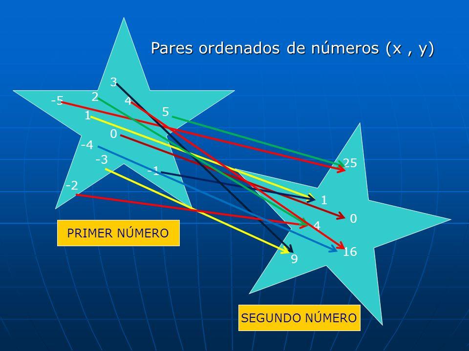 Pares ordenados de números (x , y)