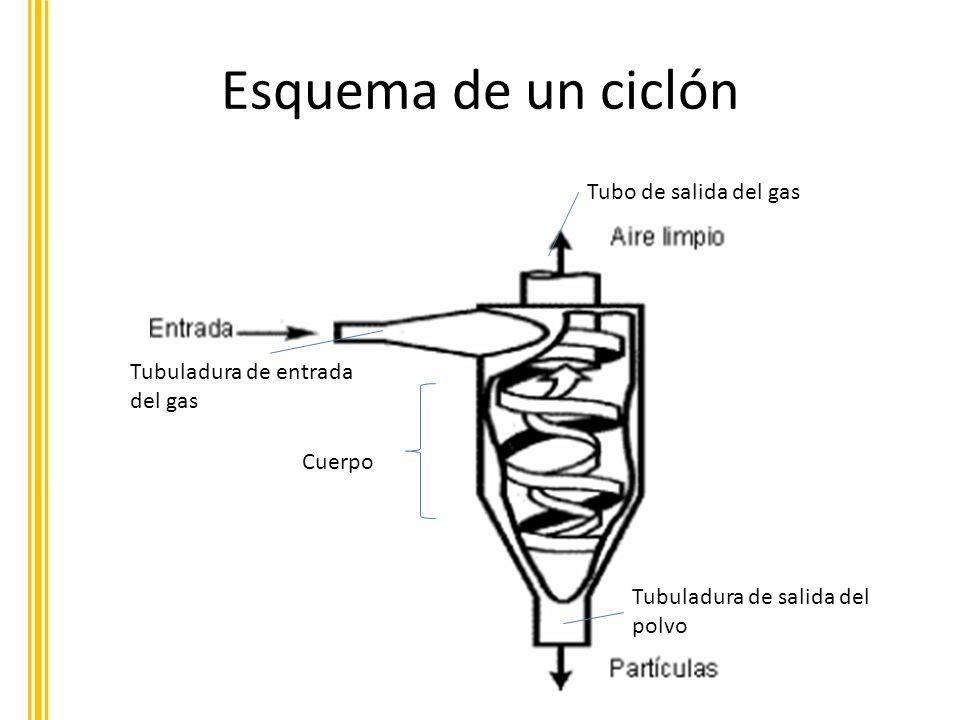 Esquema de un ciclón Tubo de salida del gas