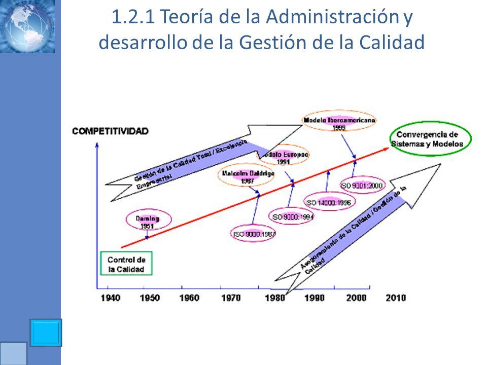 1.2.1 Teoría de la Administración y desarrollo de la Gestión de la Calidad