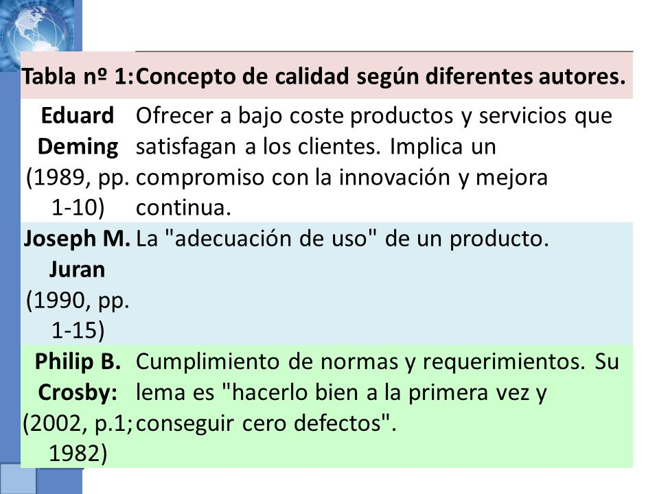 Tabla nº 1: Concepto de calidad según diferentes autores. Eduard Deming (1989, pp. 1-10)