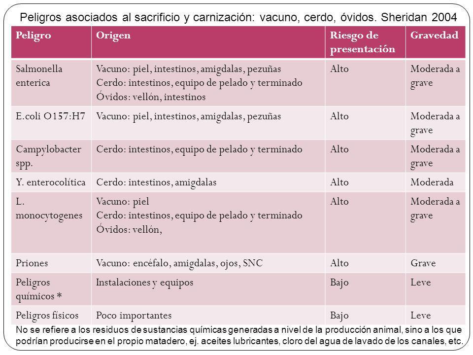 Riesgo de presentación Gravedad Salmonella enterica