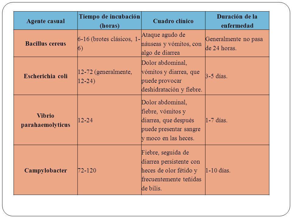 Tiempo de incubación (horas) Cuadro clínico Duración de la enfermedad