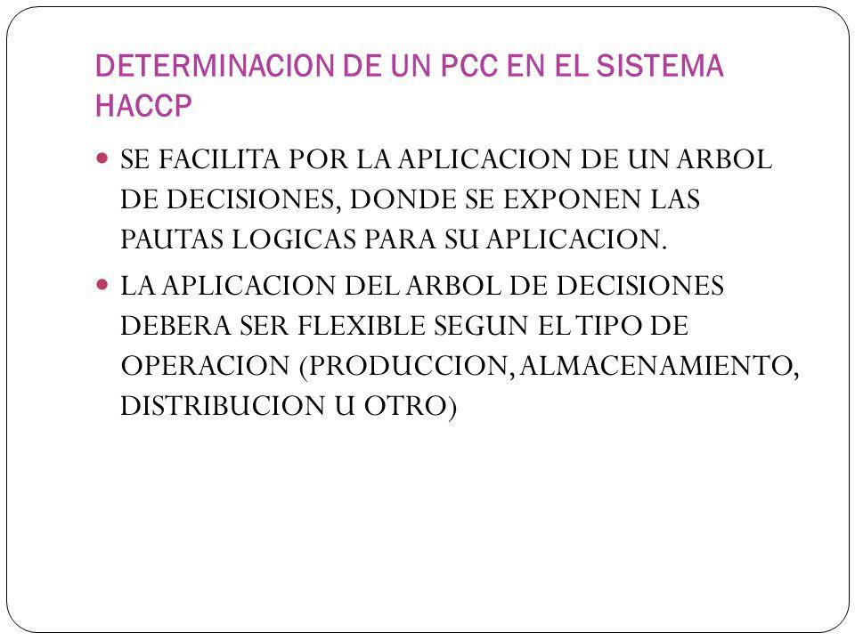 DETERMINACION DE UN PCC EN EL SISTEMA HACCP
