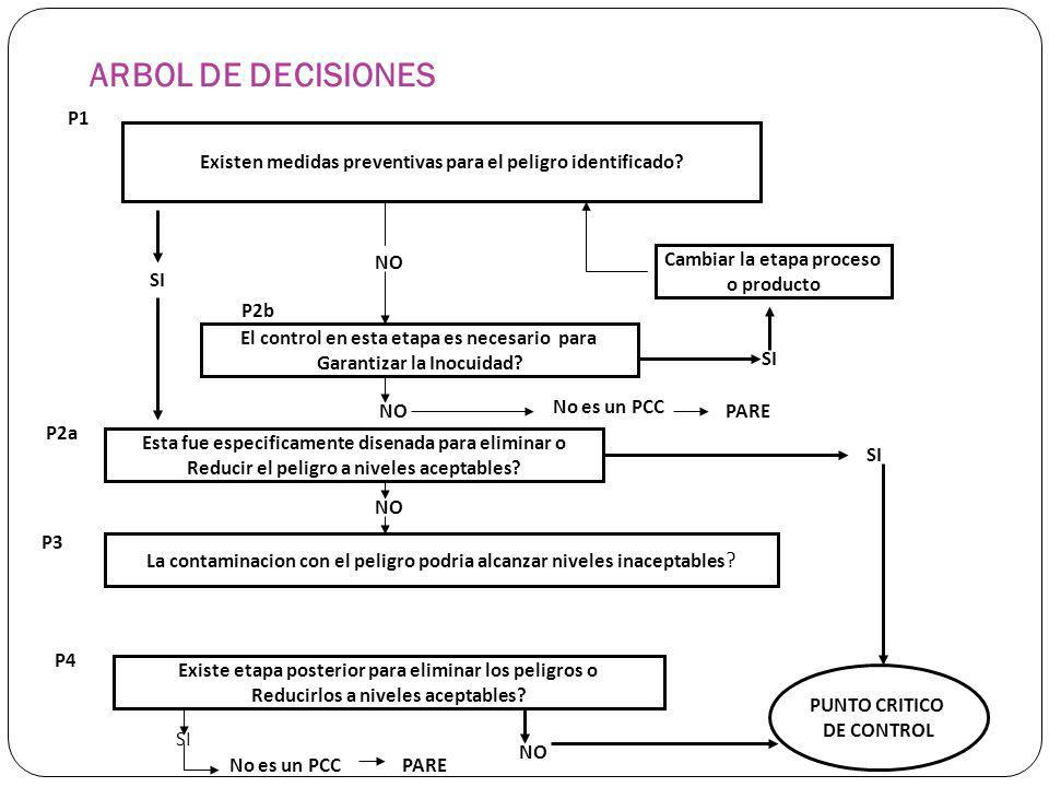 ARBOL DE DECISIONES P1. Existen medidas preventivas para el peligro identificado Cambiar la etapa proceso.