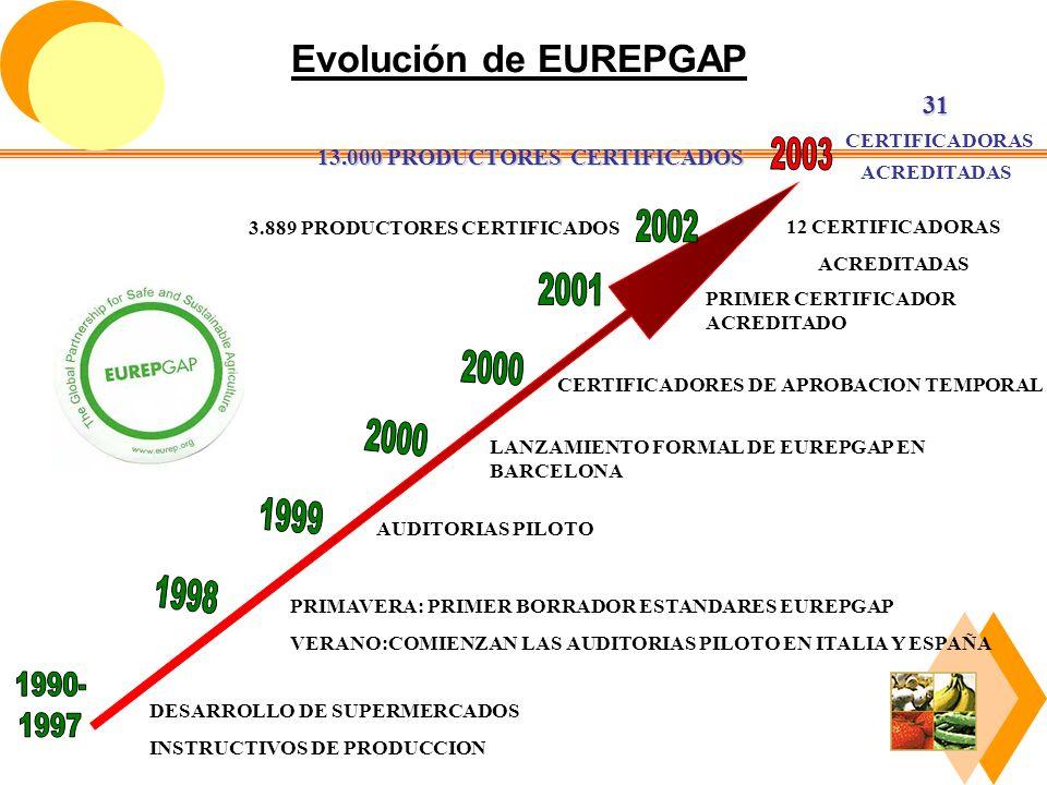 13.000 PRODUCTORES CERTIFICADOS 3.889 PRODUCTORES CERTIFICADOS