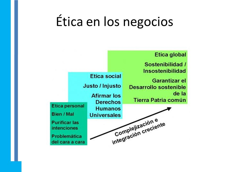 Ética en los negocios