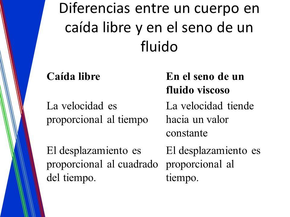 Diferencias entre un cuerpo en caída libre y en el seno de un fluido