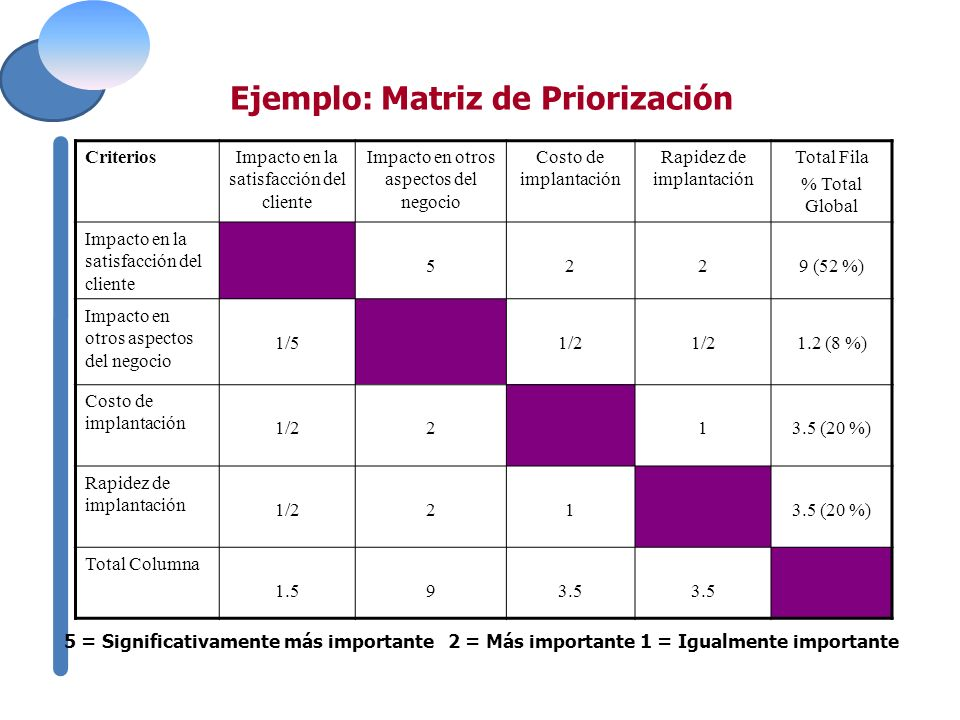 Ejemplo: Matriz de Priorización