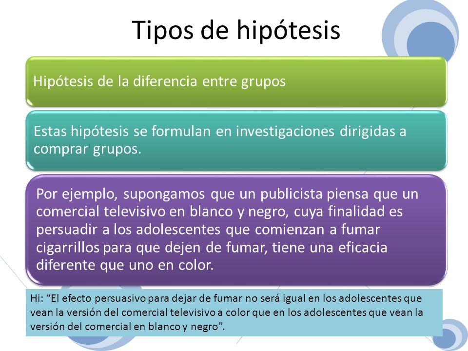 Tipos de hipótesis Hipótesis de la diferencia entre grupos. Estas hipótesis se formulan en investigaciones dirigidas a comprar grupos.