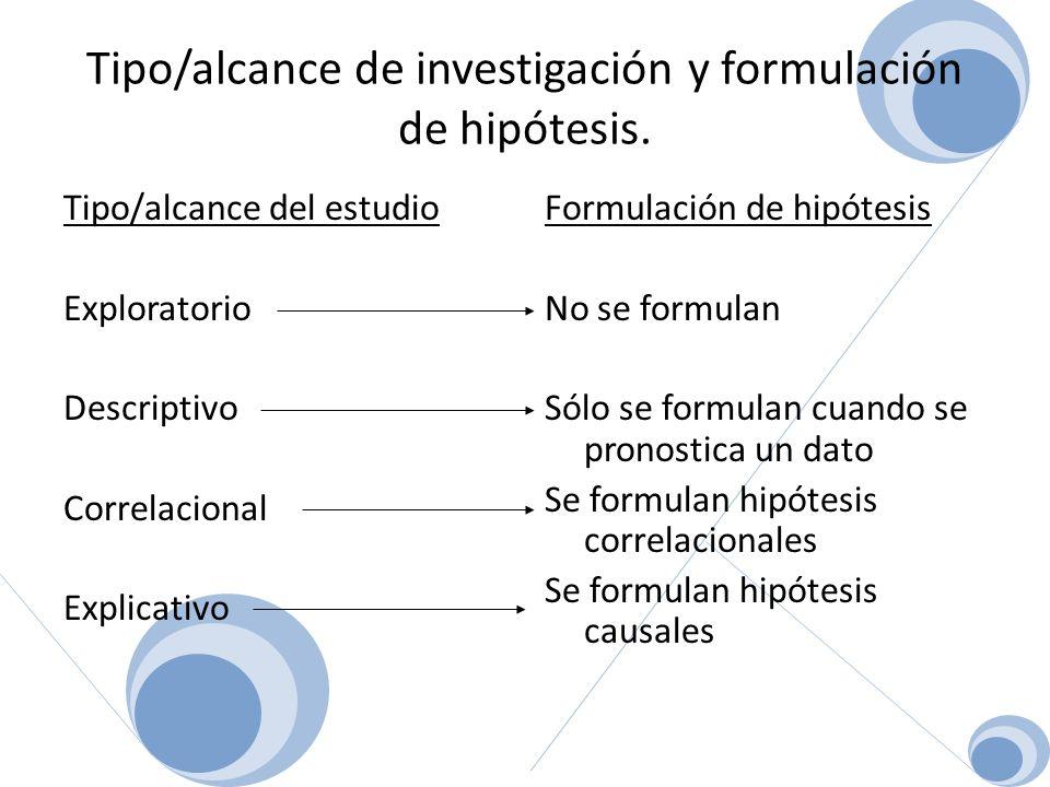 Tipo/alcance de investigación y formulación de hipótesis.