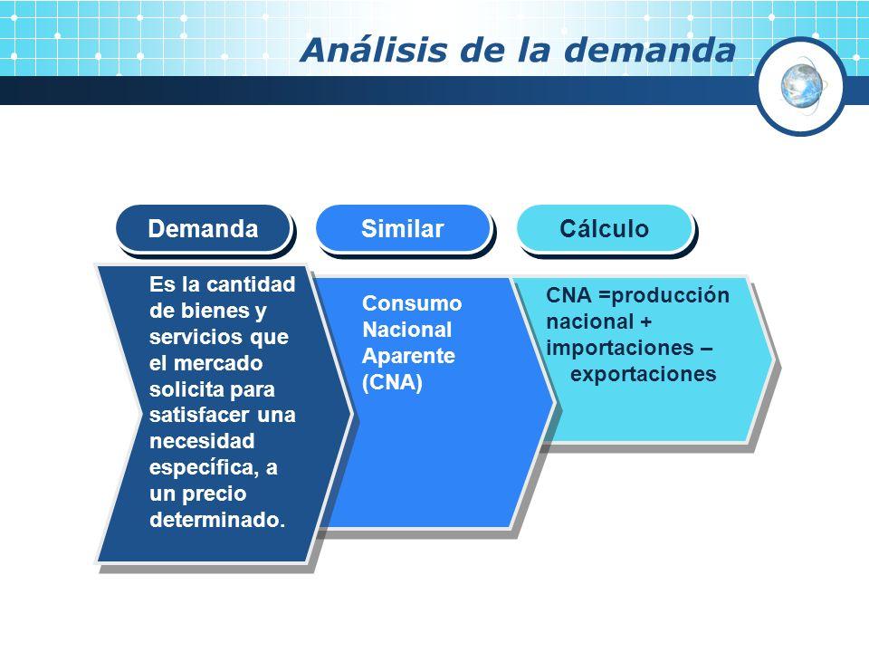 Análisis de la demanda Demanda Similar Cálculo