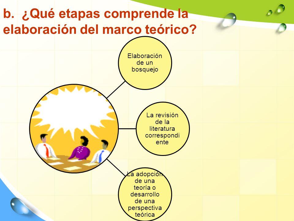 b. ¿Qué etapas comprende la elaboración del marco teórico