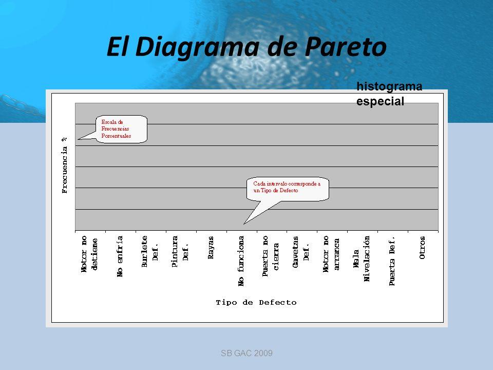 El Diagrama de Pareto histograma especial SB GAC 2009