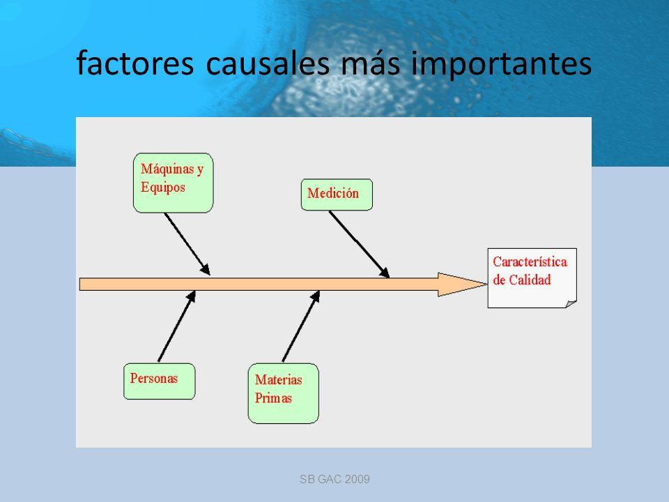factores causales más importantes