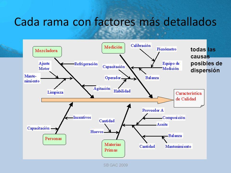 Cada rama con factores más detallados