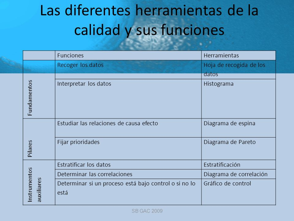 Las diferentes herramientas de la calidad y sus funciones