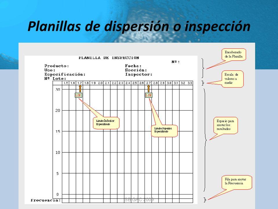 Planillas de dispersión o inspección