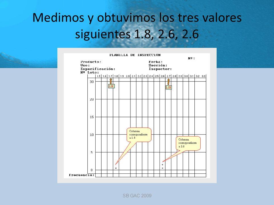 Medimos y obtuvimos los tres valores siguientes 1.8, 2.6, 2.6