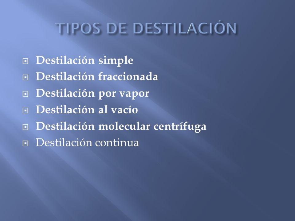 TIPOS DE DESTILACIÓN Destilación simple Destilación fraccionada