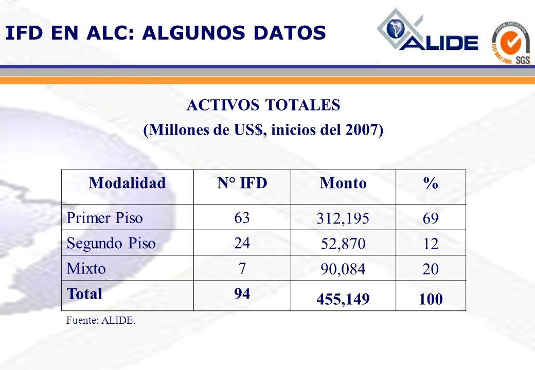 (Millones de US$, inicios del 2007)