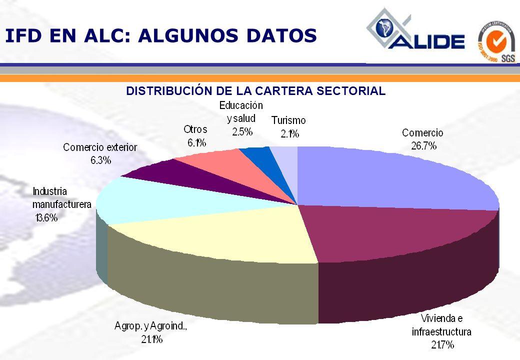 DISTRIBUCIÓN DE LA CARTERA SECTORIAL
