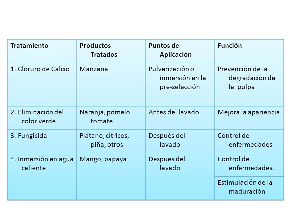 Tratamiento Productos Tratados. Puntos de Aplicación. Función. 1. Cloruro de Calcio. Manzana. Pulverización o inmersión en la pre-selección.