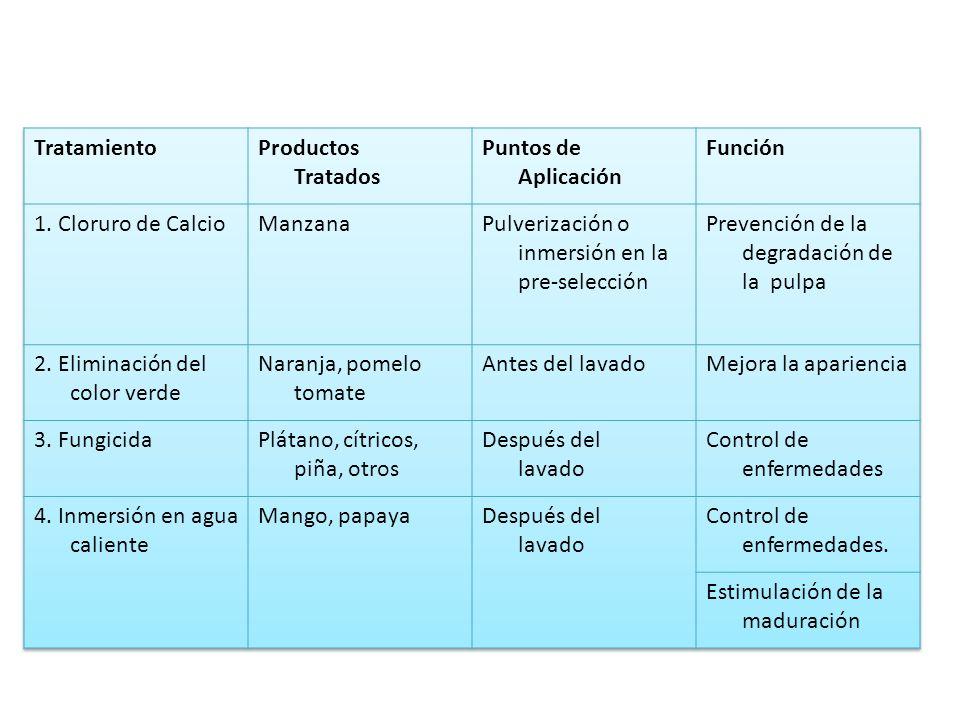 TratamientoProductos Tratados. Puntos de Aplicación. Función. 1. Cloruro de Calcio. Manzana. Pulverización o inmersión en la pre-selección.