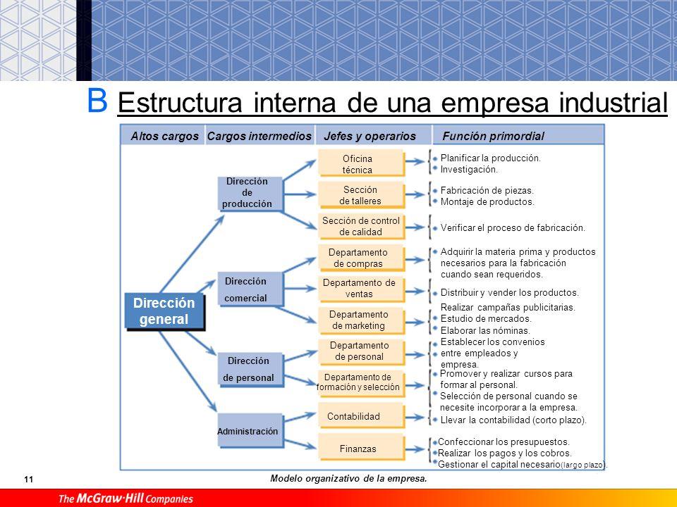 B Estructura interna de una empresa industrial
