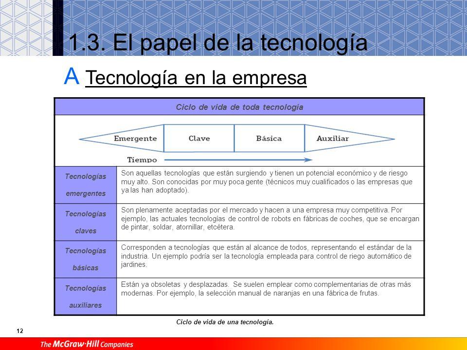 1.3. El papel de la tecnología