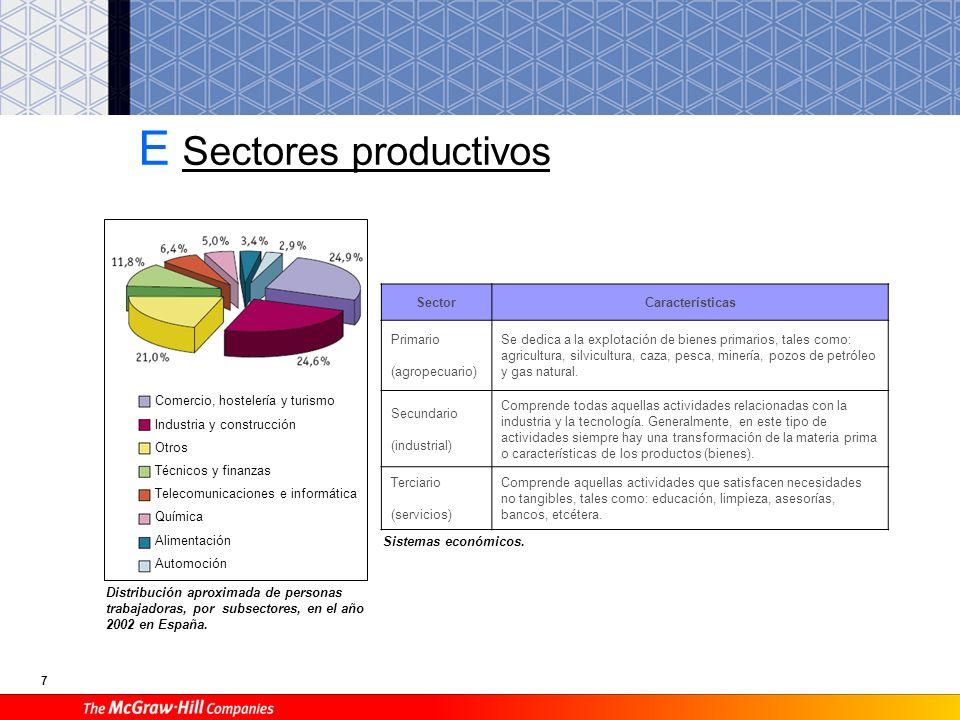 E Sectores productivos