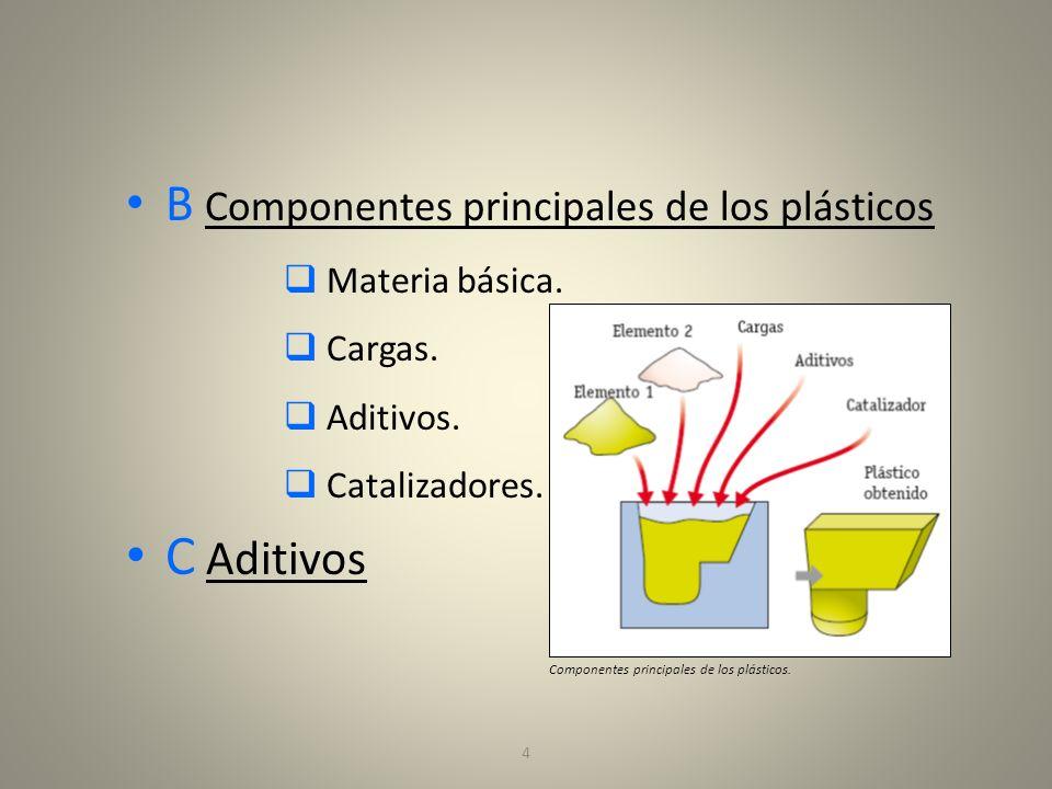 C Aditivos B Componentes principales de los plásticos Materia básica.