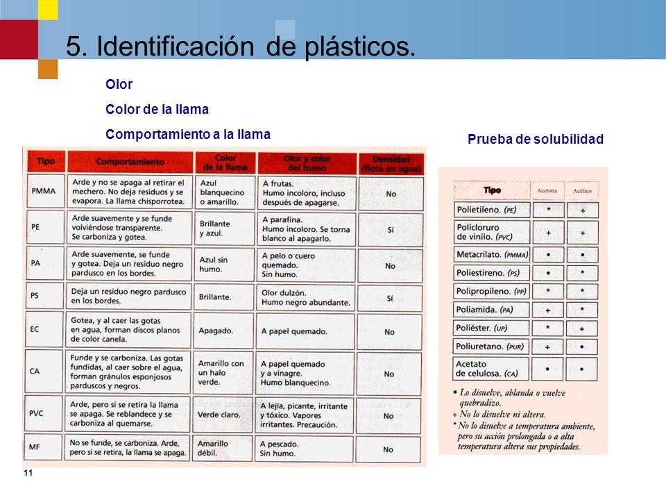 5. Identificación de plásticos.