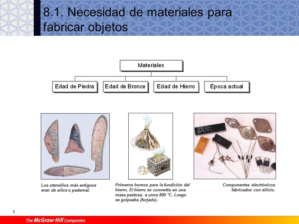 8.1. Necesidad de materiales para fabricar objetos