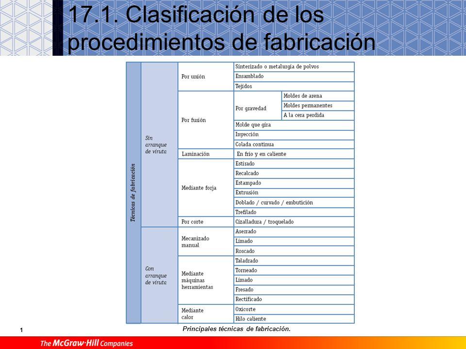 17.1. Clasificación de los procedimientos de fabricación