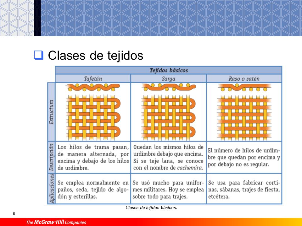 Clases de tejidos Clases de tejidos básicos.