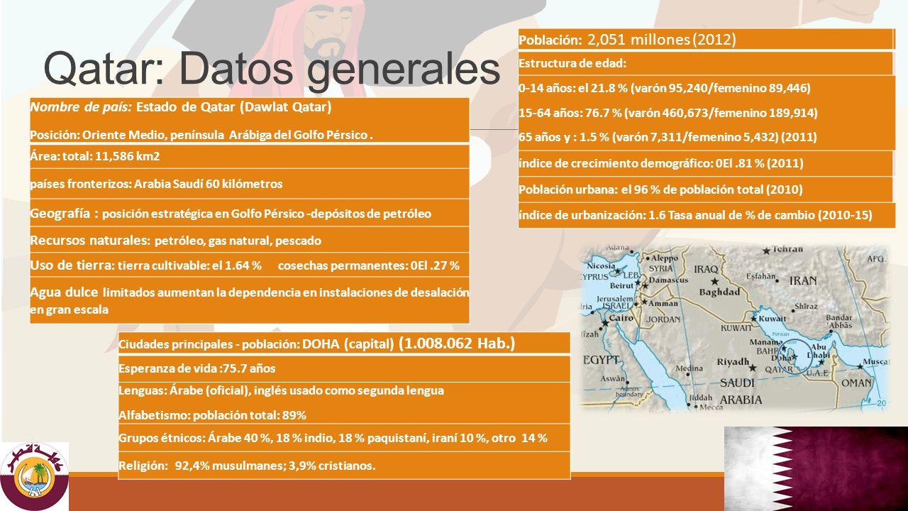 Qatar: Datos generales