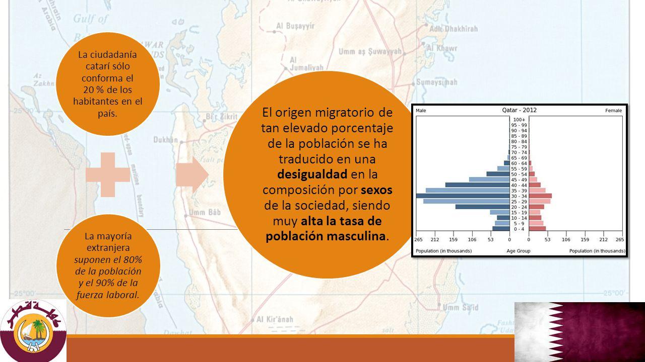 La ciudadanía catarí sólo conforma el 20 % de los habitantes en el país.
