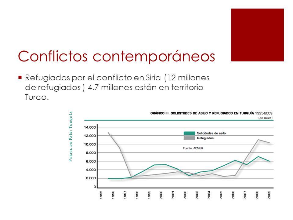 Conflictos contemporáneos