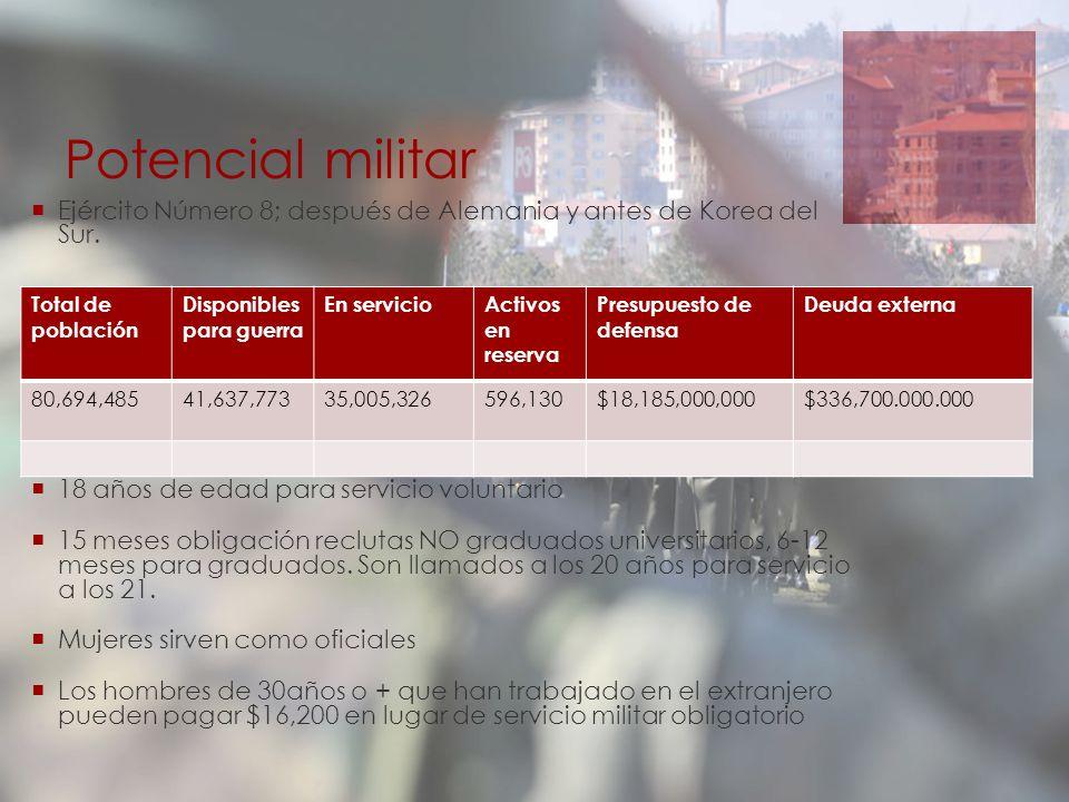 Potencial militar Ejército Número 8; después de Alemania y antes de Korea del Sur. 21-42 años servicio obligatorio.