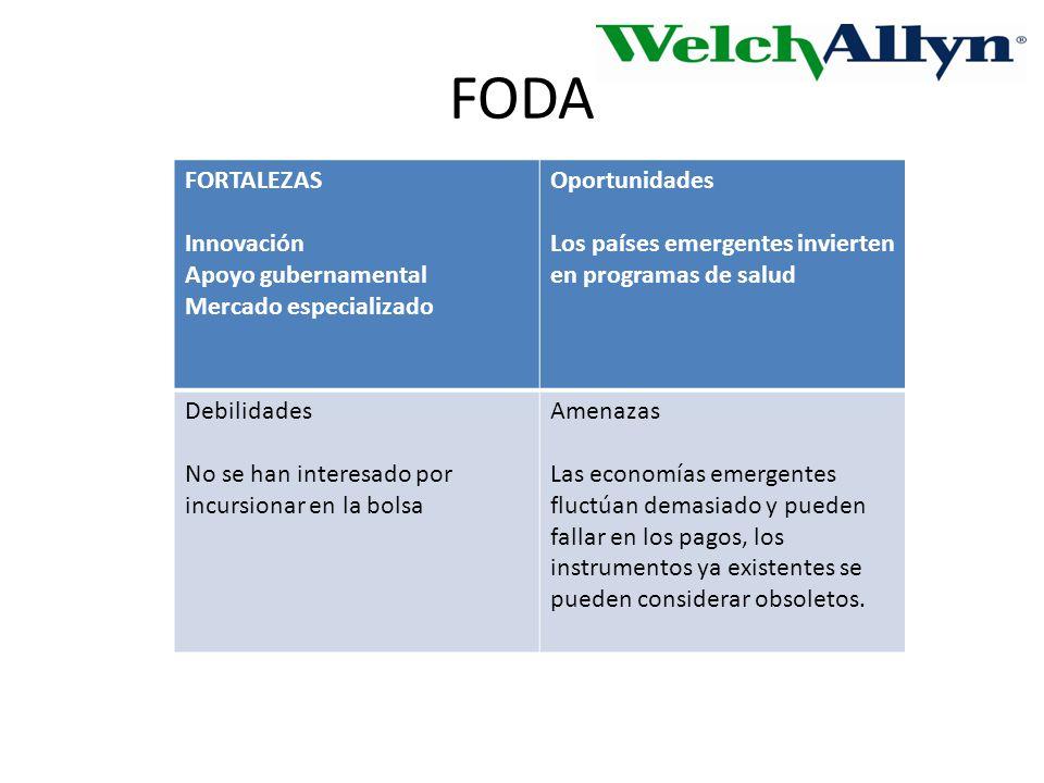 FODA FORTALEZAS Innovación Apoyo gubernamental Mercado especializado