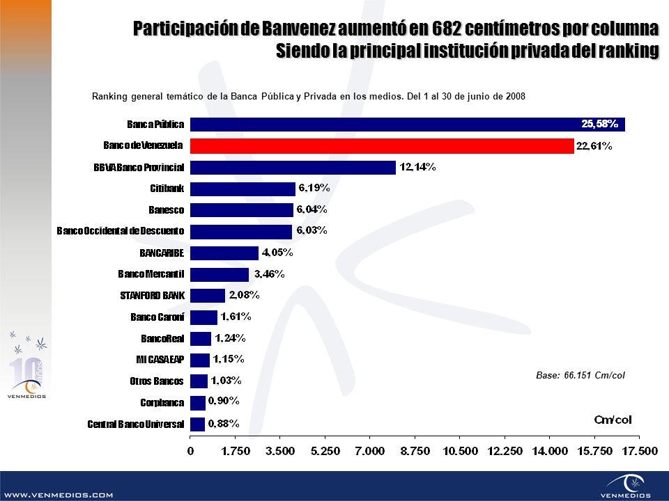 Participación de Banvenez aumentó en 682 centímetros por columna