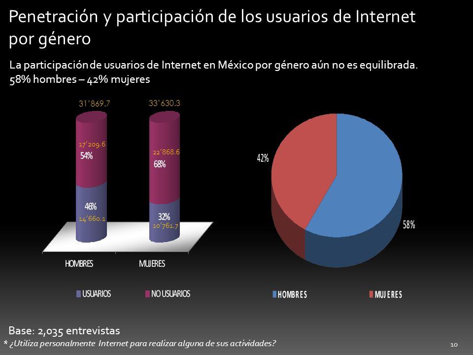 Penetración y participación de los usuarios de Internet por género