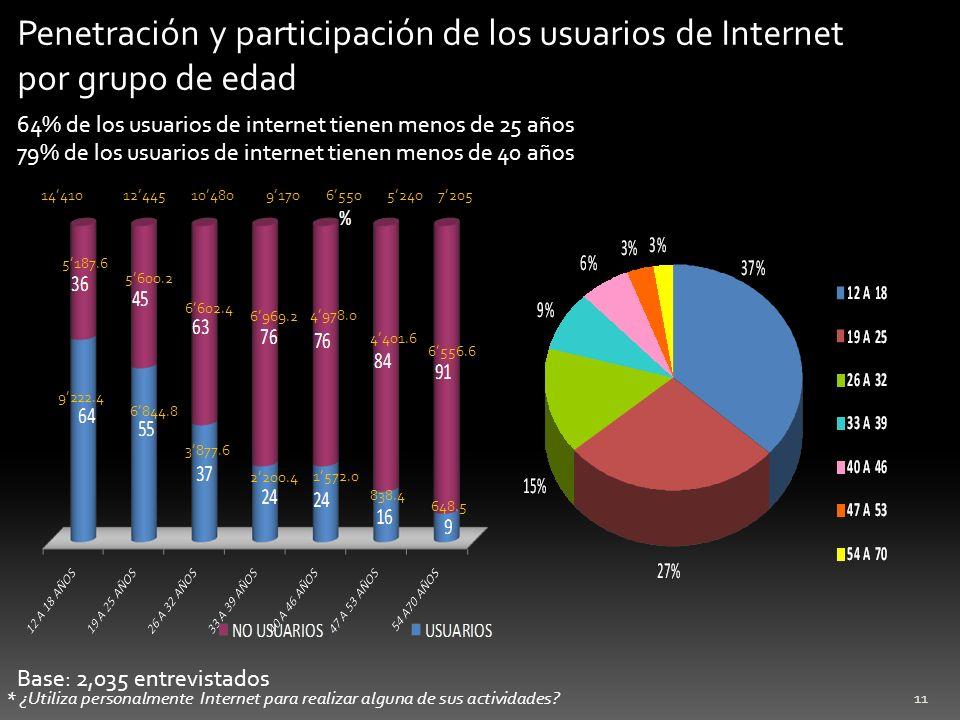 Penetración y participación de los usuarios de Internet por grupo de edad