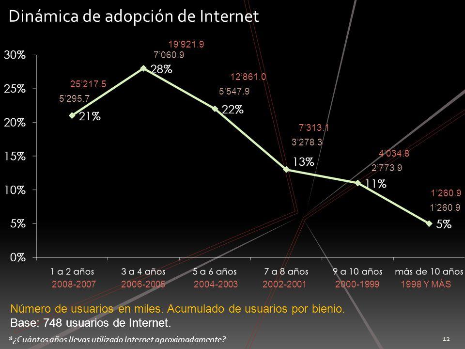 Dinámica de adopción de Internet
